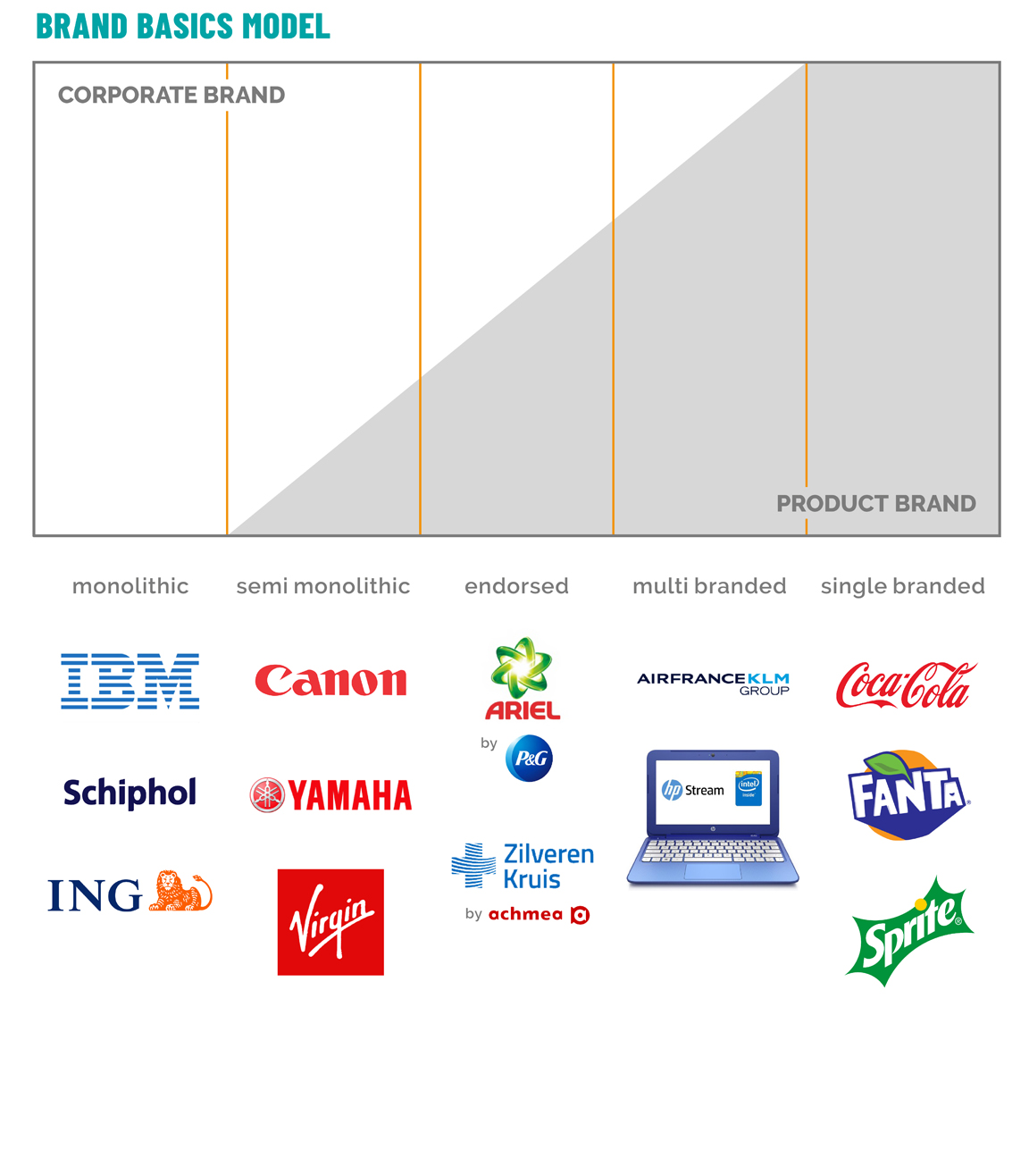 Corporate Identity Brand Basic Model BTM