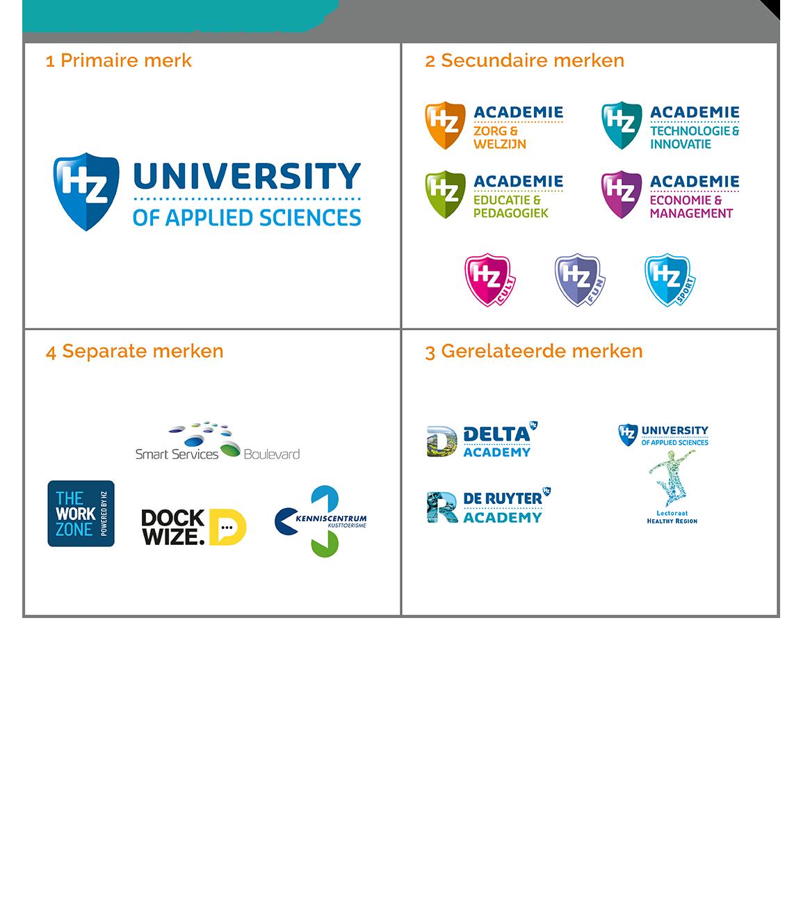Merk hierarchie matrix Hogeschool Zeeland