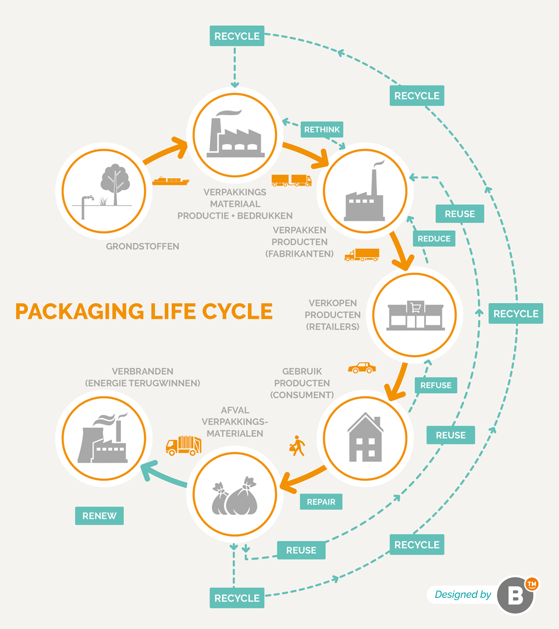packaging life cycle model