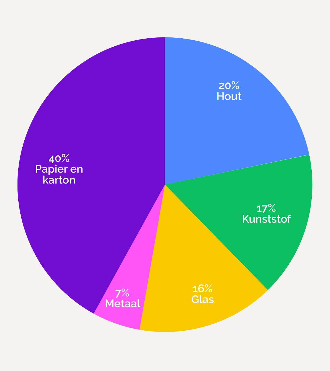 aandelen cirkel verpakkingsmaterialen